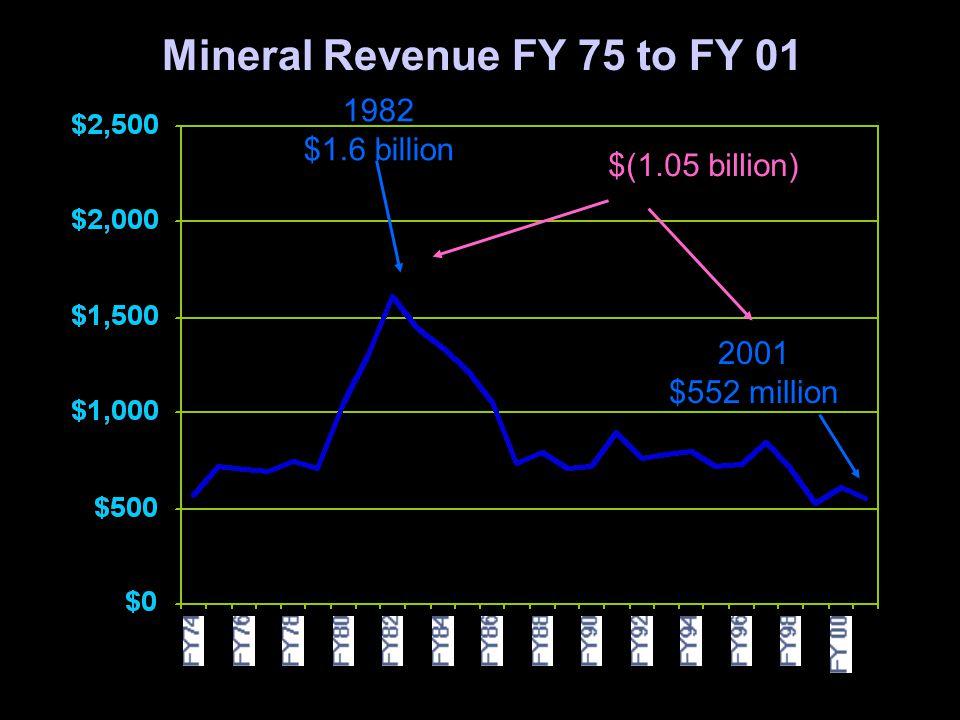 3 1982 $1.6 billion Mineral Revenue FY 75 to FY 01 2001 $552 million $(1.05 billion)