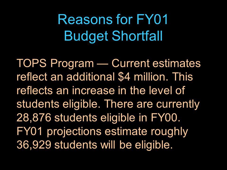 36 TOPS Program — Current estimates reflect an additional $4 million.