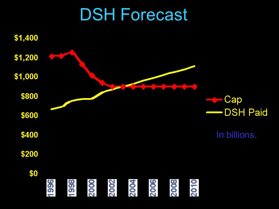 46 DSH Forecast In billions.