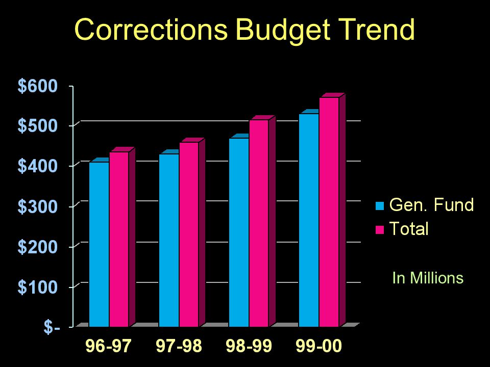 51 Corrections Budget Trend In Millions