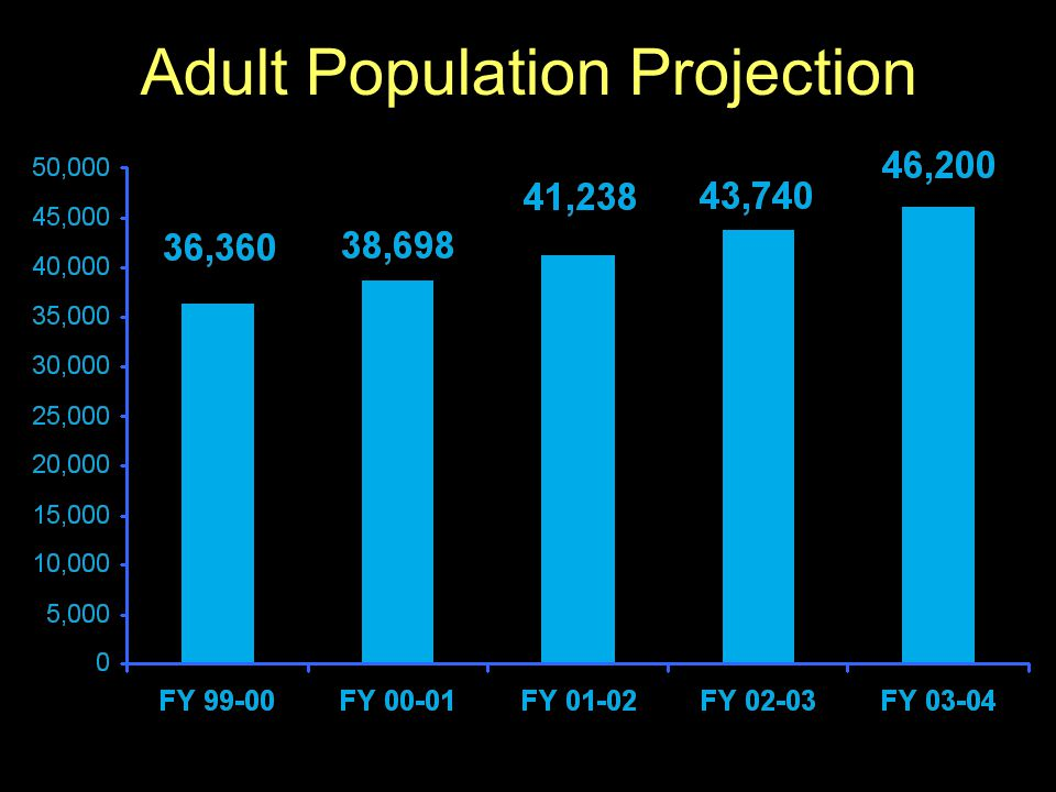 55 Adult Population Projection