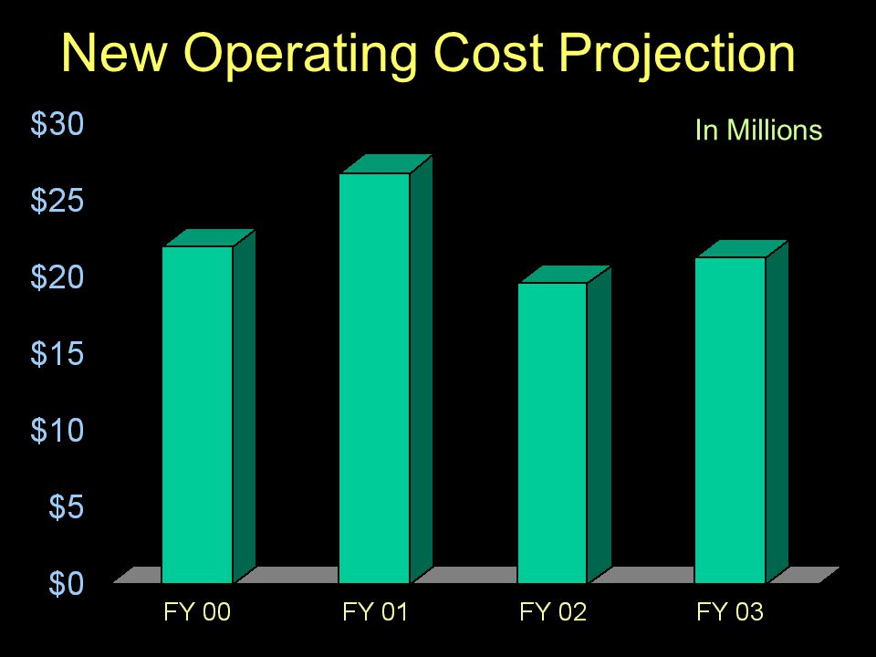 57 New Operating Cost Projection In Millions