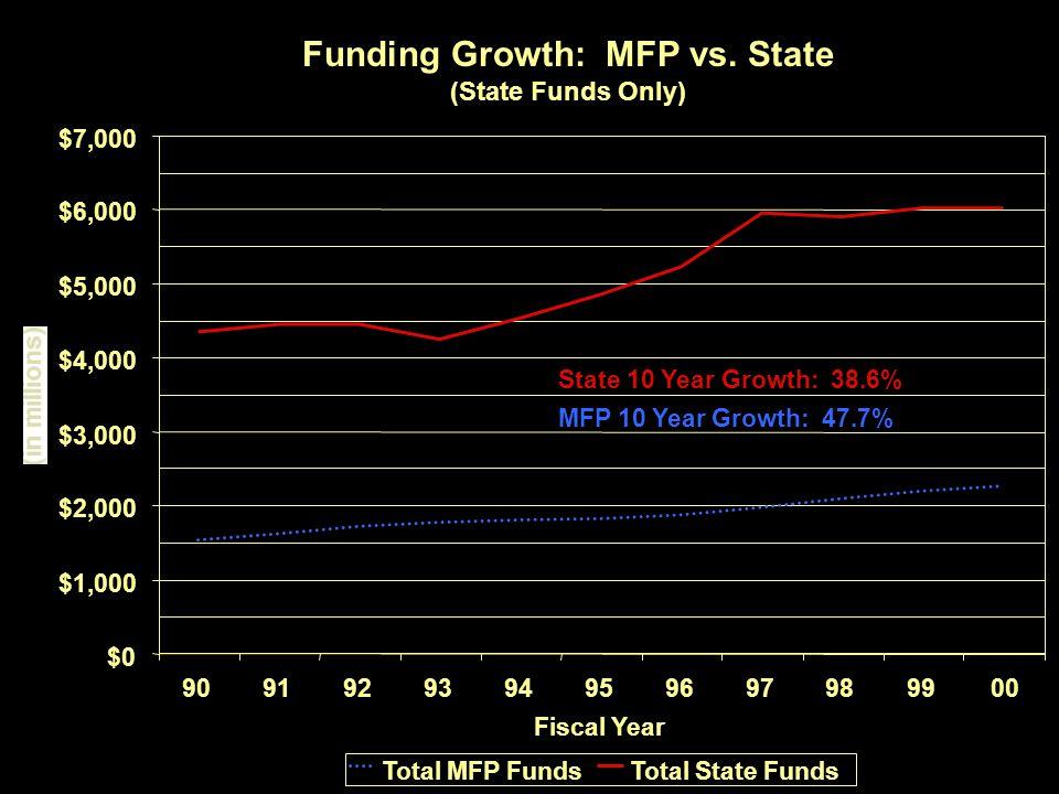 70 Funding Growth: MFP vs.