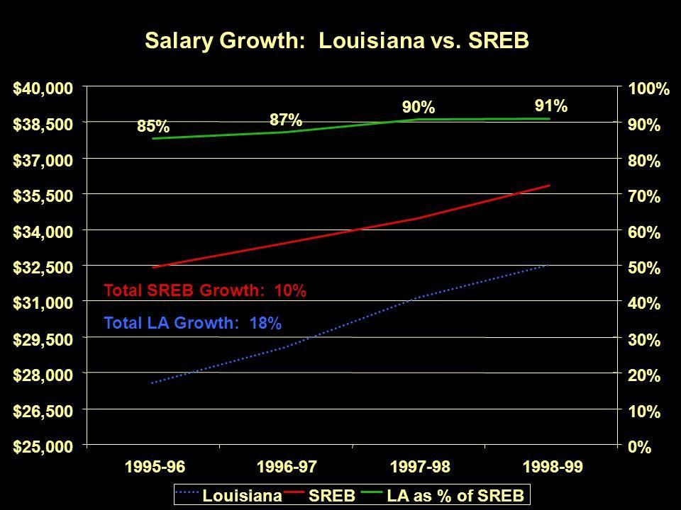 75 Salary Growth: Louisiana vs.