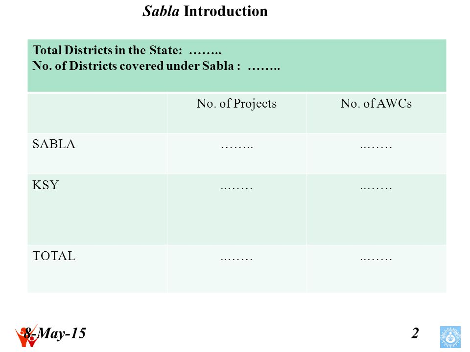 8-May-153 Sabla: Introduction Expected beneficiaries under Sabla in 2012-13 Category Adolescent Girls Expected % of coverage of SC/ST/ Others (11-14 years)(14-18 years) Total SGOOSSGOOS SC..…… ST..…… Others..…… Total..……