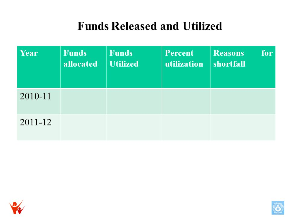 YearFunds allocated Funds Utilized Percent utilization Reasons for shortfall 2010-11 2011-12