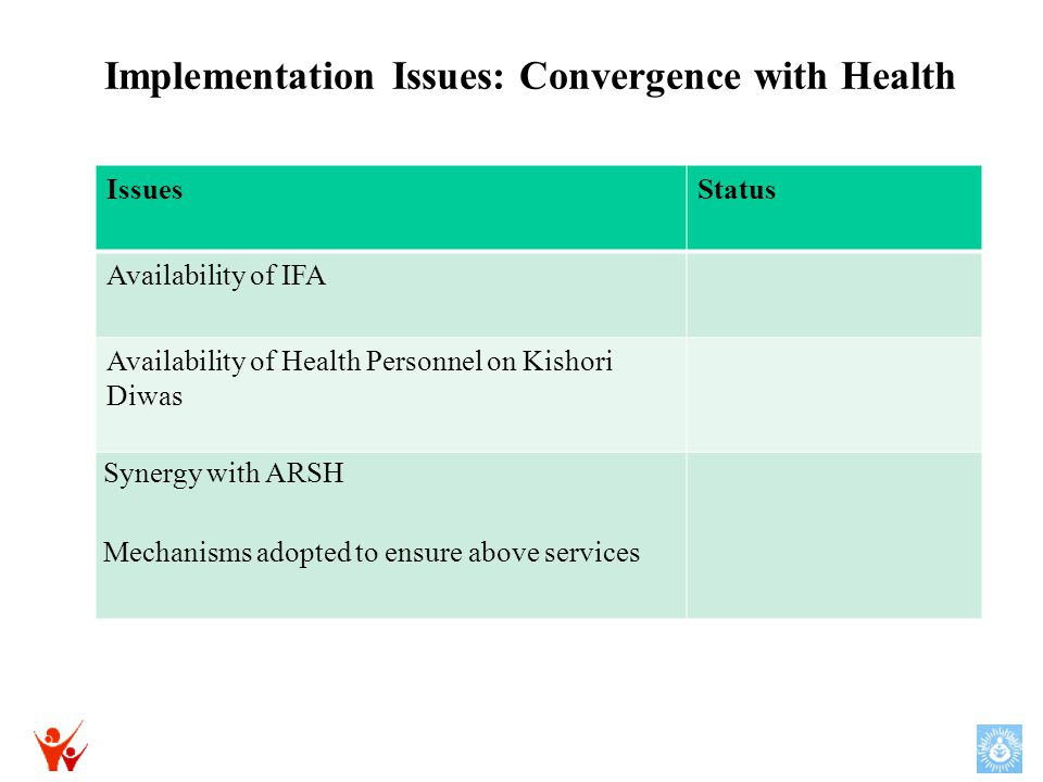 Implementation Issues: Convergence with Health IssuesStatus Availability of IFA Availability of Health Personnel on Kishori Diwas Synergy with ARSH Mechanisms adopted to ensure above services