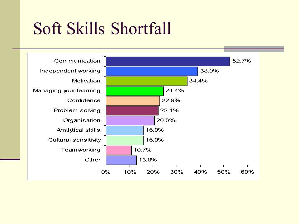 Soft Skills Shortfall