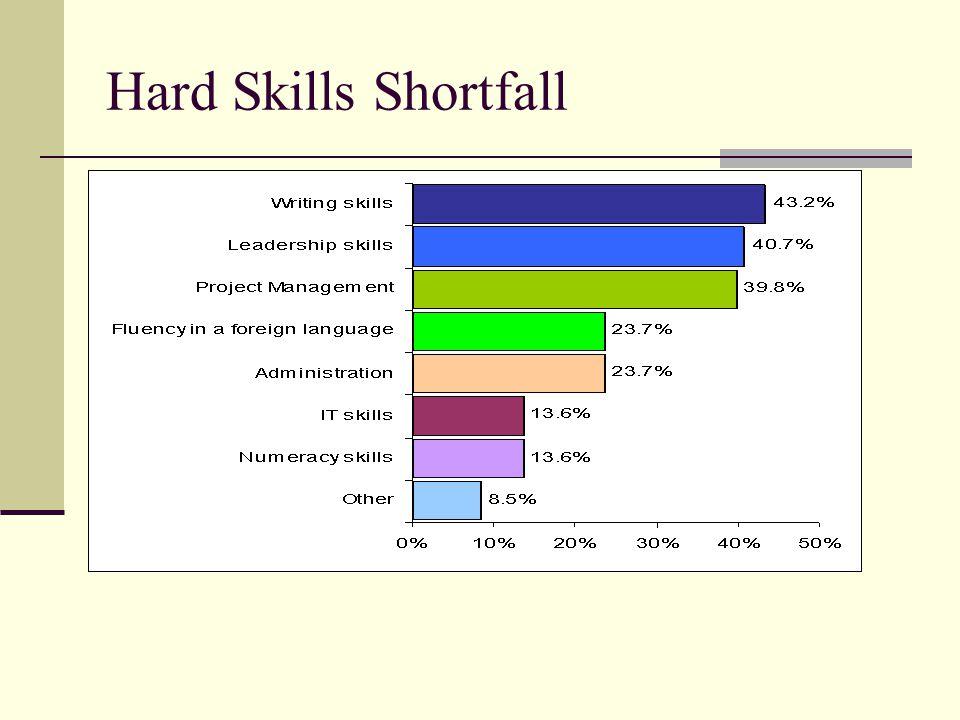 Hard Skills Shortfall