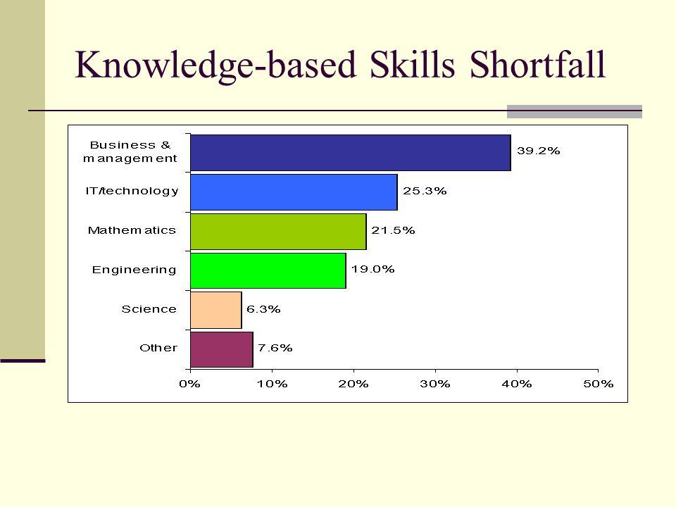 How to Develop/Improve on Soft Skills Gradireland Survey