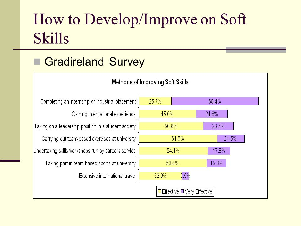 How to Develop/Improve on Soft Skills Gradireland Survey
