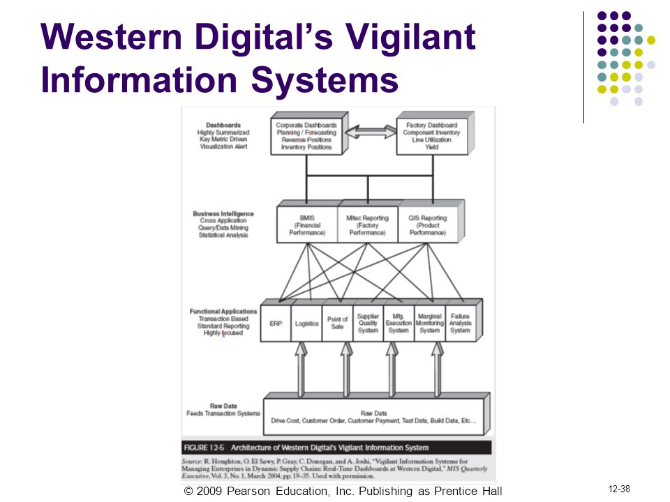 © 2009 Pearson Education, Inc. Publishing as Prentice Hall 12-38 Western Digital's Vigilant Information Systems