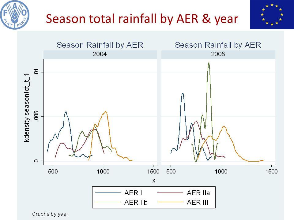 Season total rainfall by AER & year