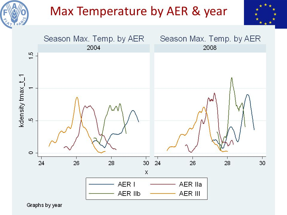 Max Temperature by AER & year