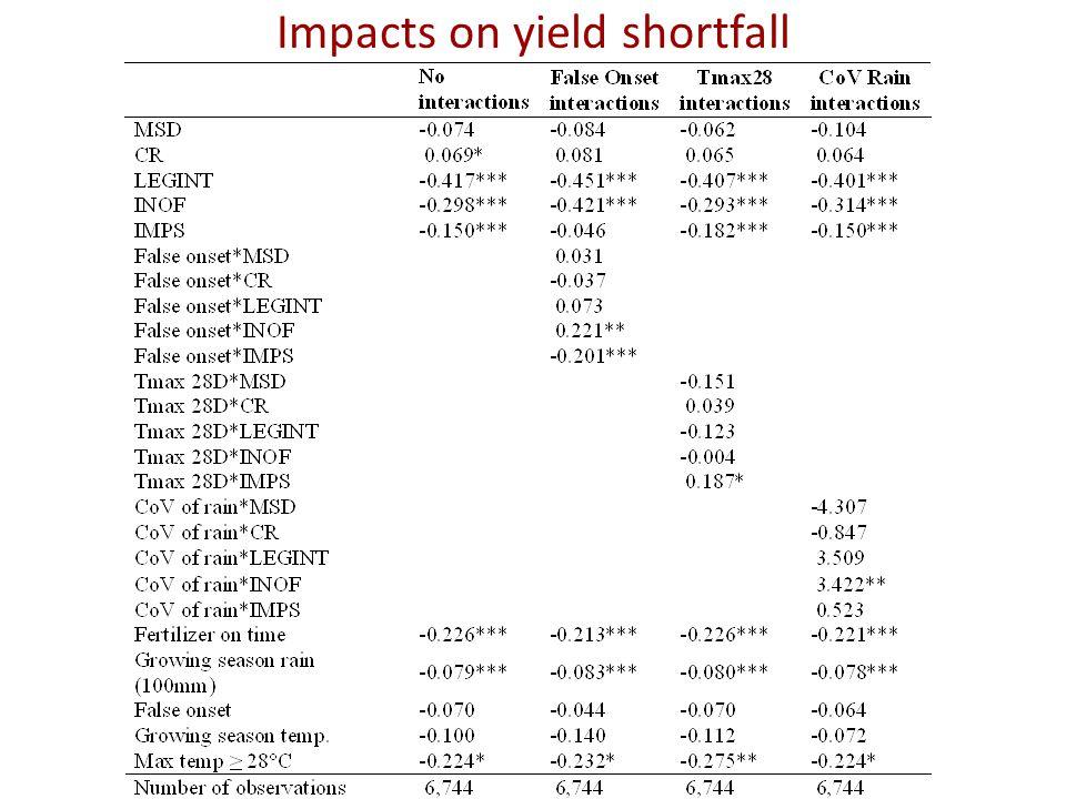 Impacts on yield shortfall