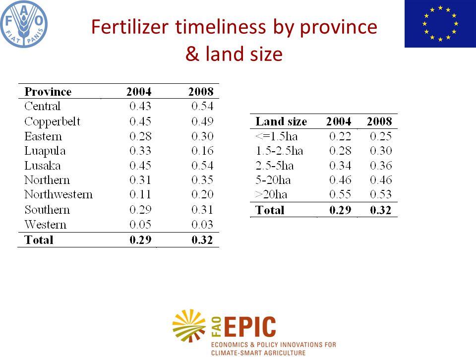 Fertilizer timeliness by province & land size