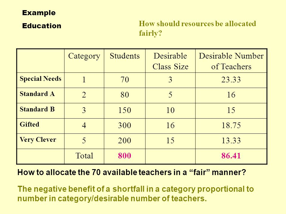 Teacher Allocation How to spread limited numbers of teachers over different ability groups.