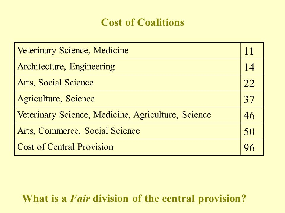 Veterinary Science 6 Medicine 7 Architecture 2 Engineering 10 Arts 18 Commerce 30 Agriculture 11 Science 29 Social Science 7 Example: Cost of Computer Provision in a University (in 100k)
