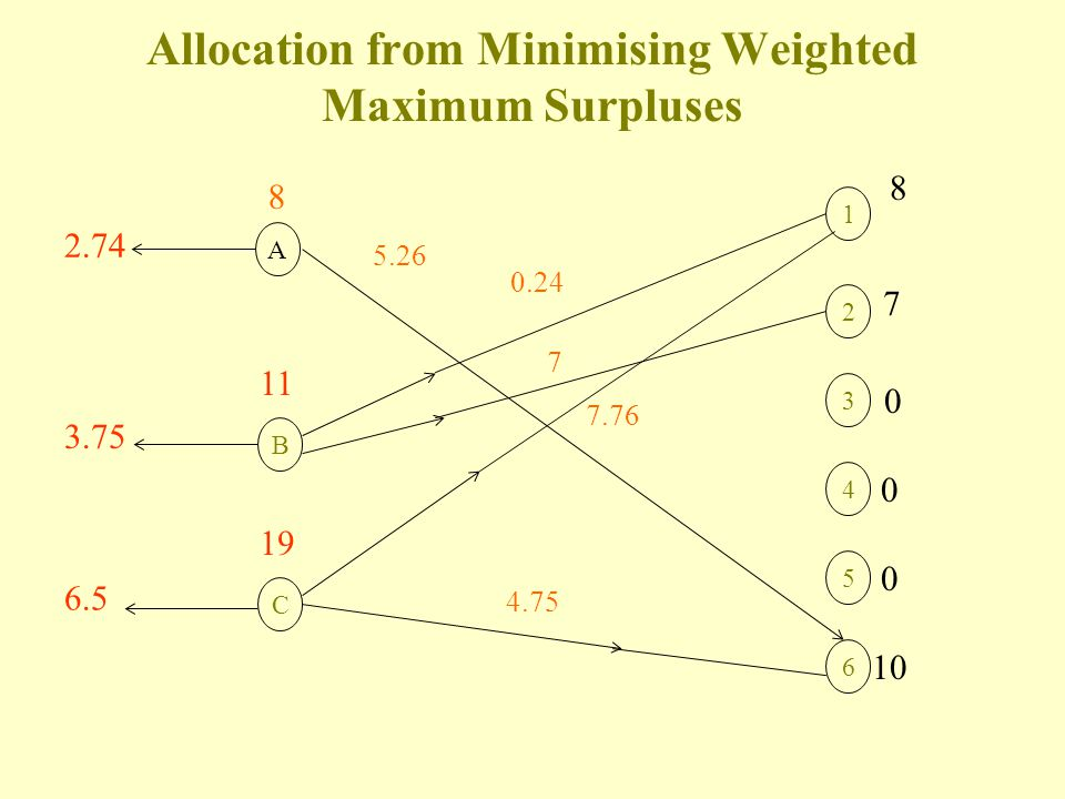 Allocation from Minimising Maximum Surpluses A 41/341/3 1 B 6 5 4 3 2 41/341/3 11 19 8 7 0 0 10 C 0 31/331/3 42/342/3 8 32/332/3 31/331/3 41/341/3