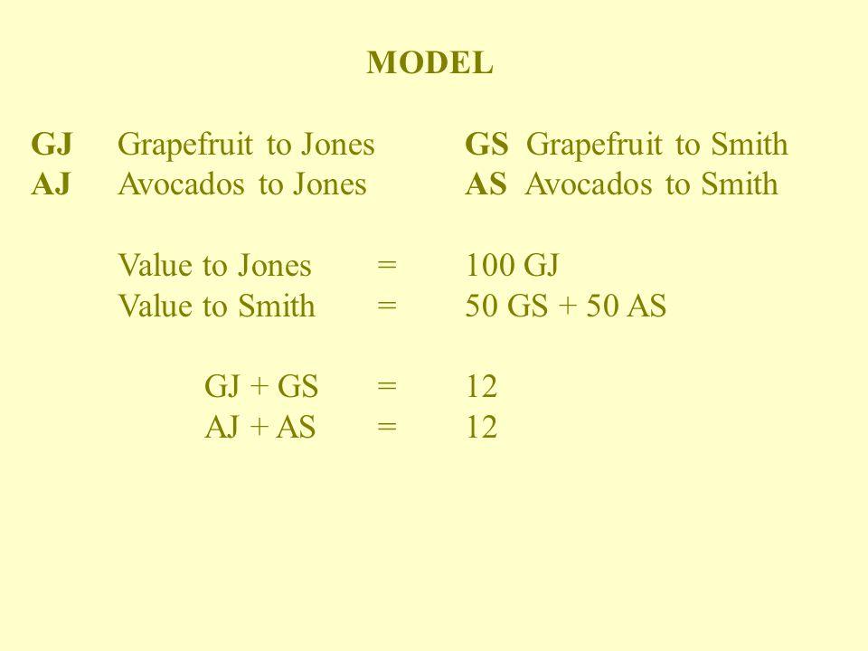 MODEL GJGrapefruit to JonesGS Grapefruit to Smith AJAvocados to JonesAS Avocados to Smith Value to Jones =100 GJ Value to Smith = 50 GS + 50 AS GJ + GS=12 AJ + AS=12