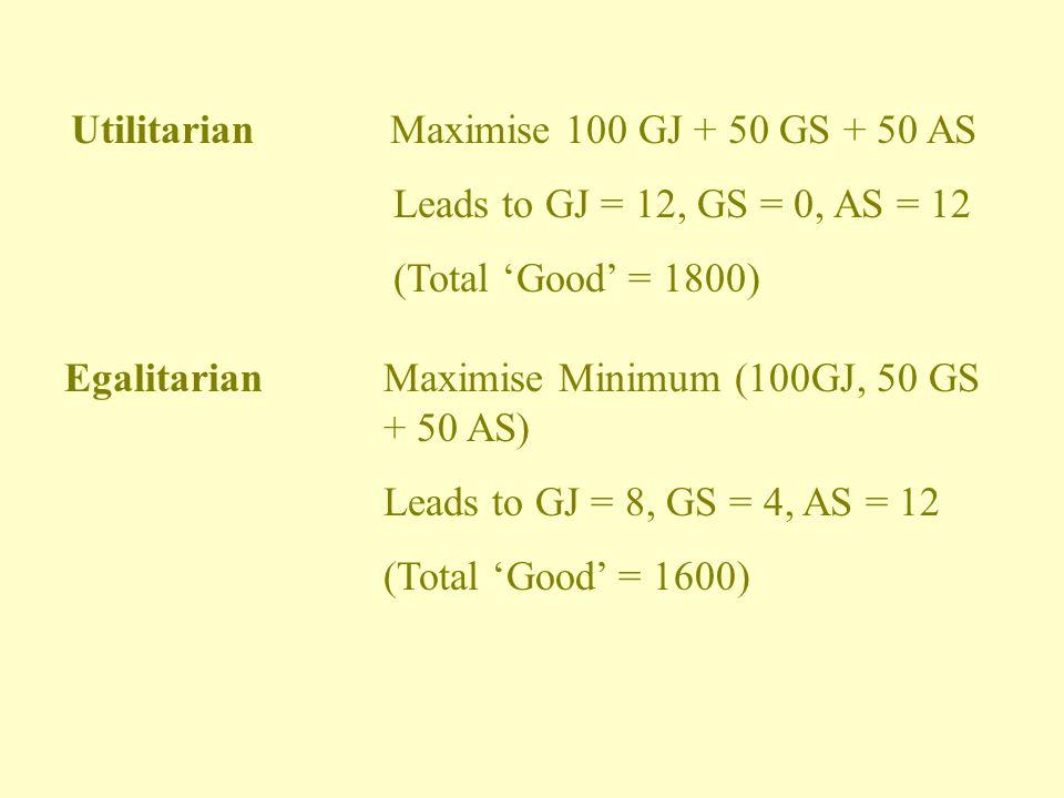 UtilitarianMaximise 100 GJ + 50 GS + 50 AS Leads to GJ = 12, GS = 0, AS = 12 (Total 'Good' = 1800) EgalitarianMaximise Minimum (100GJ, 50 GS + 50 AS) Leads to GJ = 8, GS = 4, AS = 12 (Total 'Good' = 1600)
