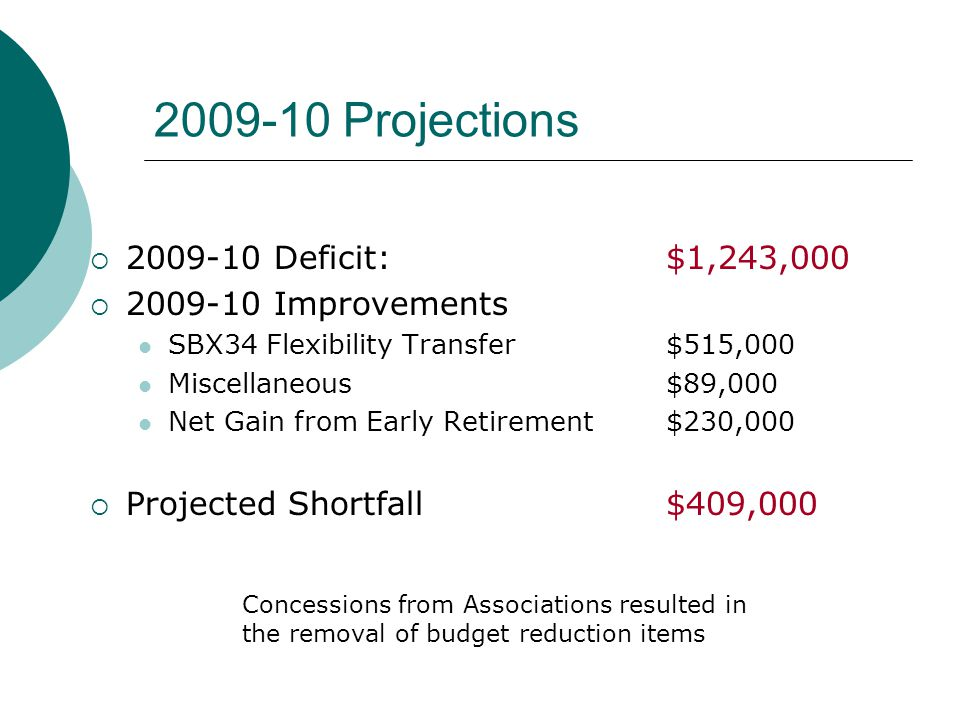 2009-10 Projections  2009-10 Deficit: $1,243,000  2009-10 Improvements SBX34 Flexibility Transfer$515,000 Miscellaneous$89,000 Net Gain from Early Retirement$230,000  Projected Shortfall$409,000 Concessions from Associations resulted in the removal of budget reduction items