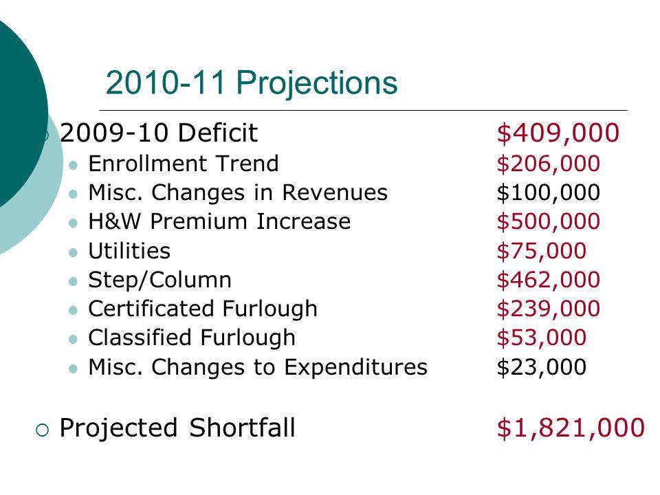 2010-11 Projections  2009-10 Deficit$409,000 Enrollment Trend$206,000 Misc.