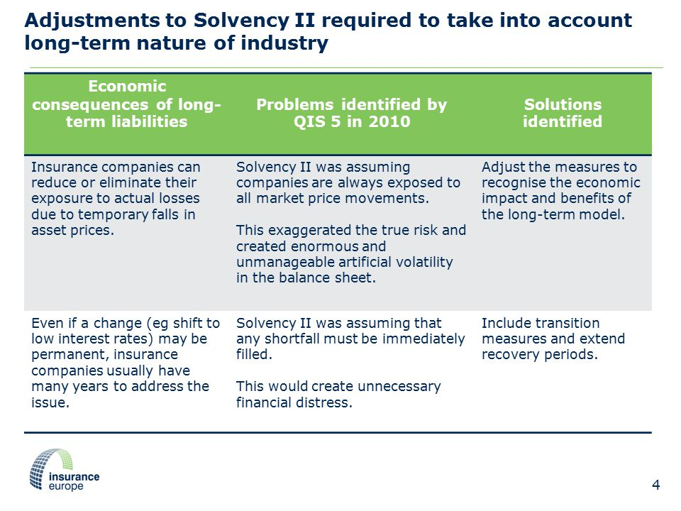 Adjustments to Solvency II required to take into account long-term nature of industry 4 Economic consequences of long- term liabilities Problems identified by QIS 5 in 2010 Solutions identified Insurance companies can reduce or eliminate their exposure to actual losses due to temporary falls in asset prices.