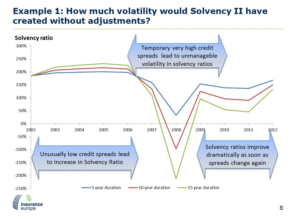 Example 1: How much volatility would Solvency II have created without adjustments 8