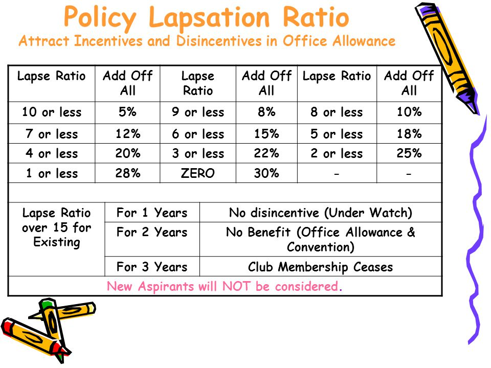 Policy Lapsation Ratio Attract Incentives and Disincentives in Office Allowance Lapse RatioAdd Off All Lapse Ratio Add Off All Lapse RatioAdd Off All