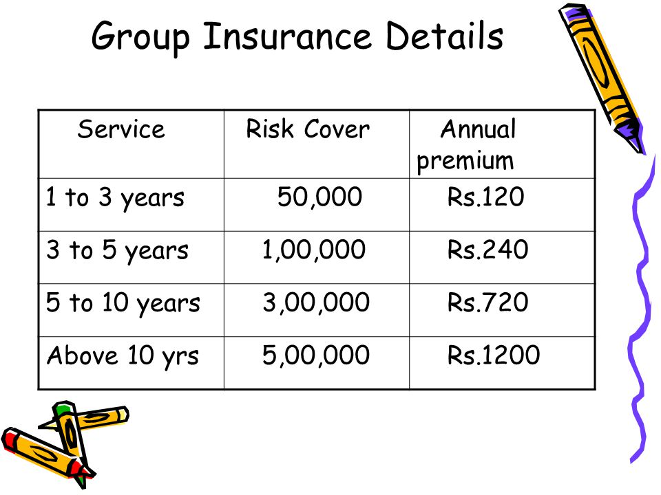 Group Insurance Details Service Risk Cover Annual premium 1 to 3 years 50,000 Rs.120 3 to 5 years 1,00,000 Rs.240 5 to 10 years 3,00,000 Rs.720 Above
