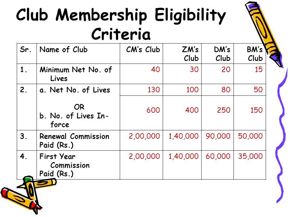 Club Membership Eligibility Criteria Sr.Name of ClubCM's ClubZM's Club DM's Club BM's Club 1.Minimum Net No. of Lives 40302015 2.a. Net No. of Lives O