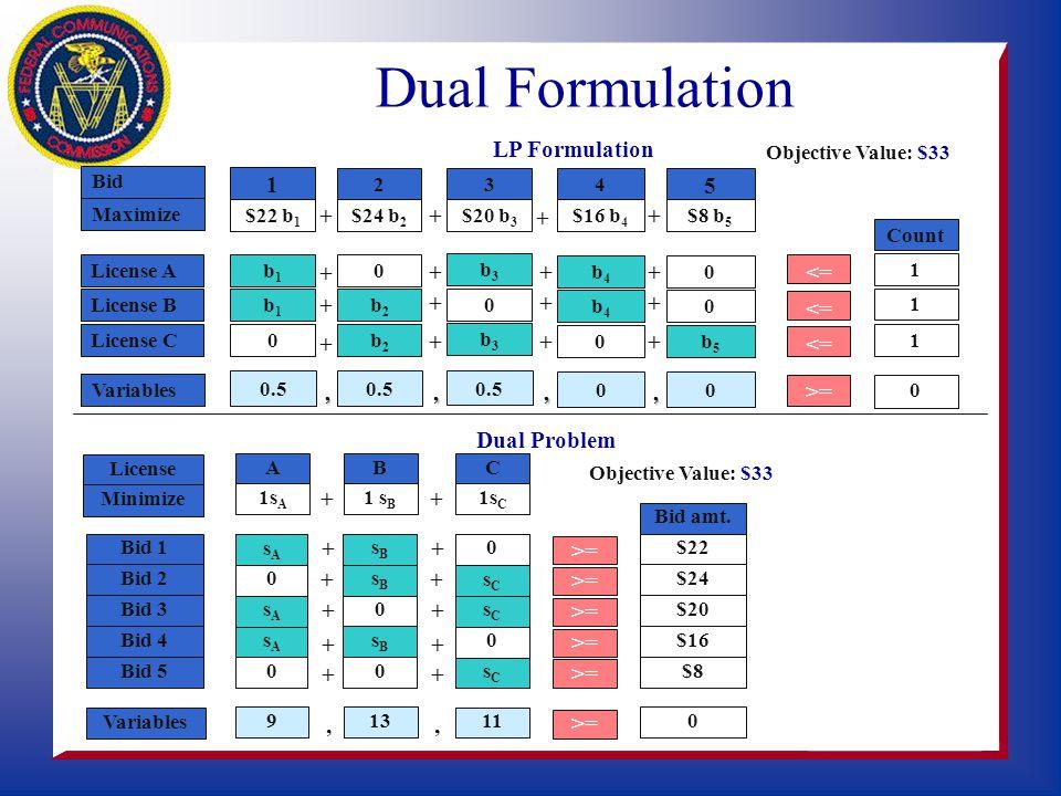 Bid 234 1 5 b3b3 b4b4 b5b5 Variablesb1b1 b2b2,,,, = 0 or 1 Maximize $24 b 2 $20 b 3 $16 b 4 $8 b 5 $22 b 1 + + + + b4b4 License Ab1b1 0 b3b3 0 <= 1 Co