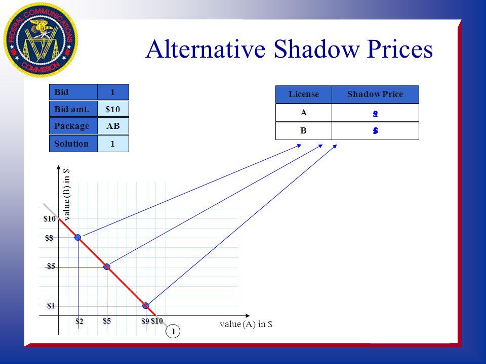 Adjusted Shadow Prices Pseudo-Dual Problem CBA License sCsC 0 sBsB sBsB 0 sBsB 0 sAsA 0 sAsA sAsA 0 1s A 1 s B 1s C Variables sAsA,, sBsB sCsC 0 >= Bi