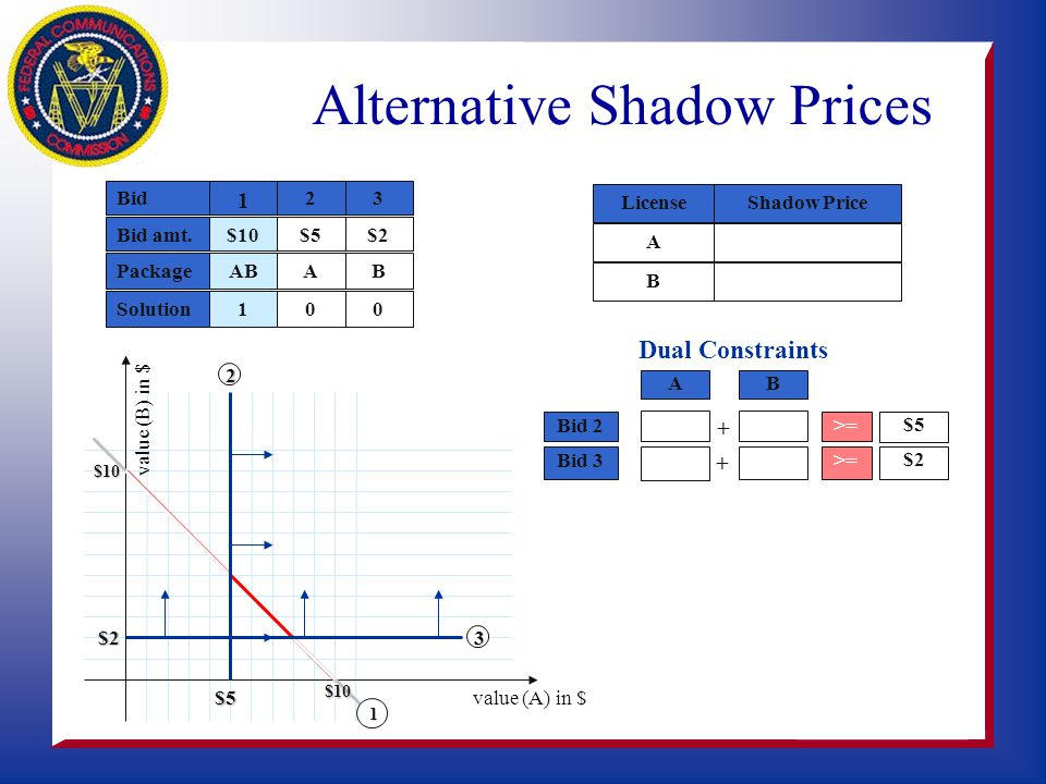 value (B) in $ value (A) in $ Shadow PriceLicense A B 5 5 9 1 Alternative Shadow Prices $5$5 Bid Bid amt.$10 1 PackageAB Solution1 2 8 $9$1 1 $10 $10