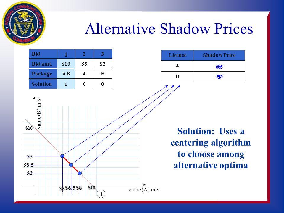 value (B) in $ value (A) in $ Shadow PriceLicense A B 2 $5 A 0 3 $2 B 0 Bid Bid amt.$10 1 PackageAB Solution1 1 $10 $10 Bid 2>= + $5 BA Dual Constrain