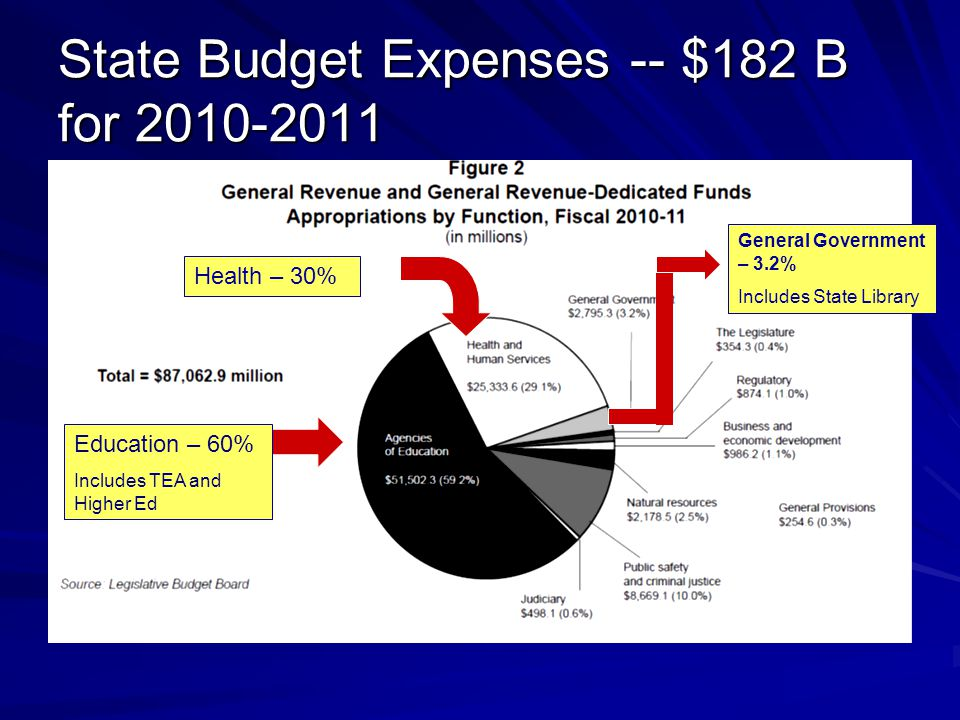 State Budget Expenses -- $182 B for 2010-2011 Education – 60% Includes TEA and Higher Ed Health – 30% General Government – 3.2% Includes State Library