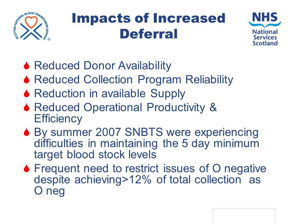 ADRP 2009: SNBTS 36 15 7 08 Sample Card: Failed haemoglobin The Deferral Card – Examples of Use (3) 3