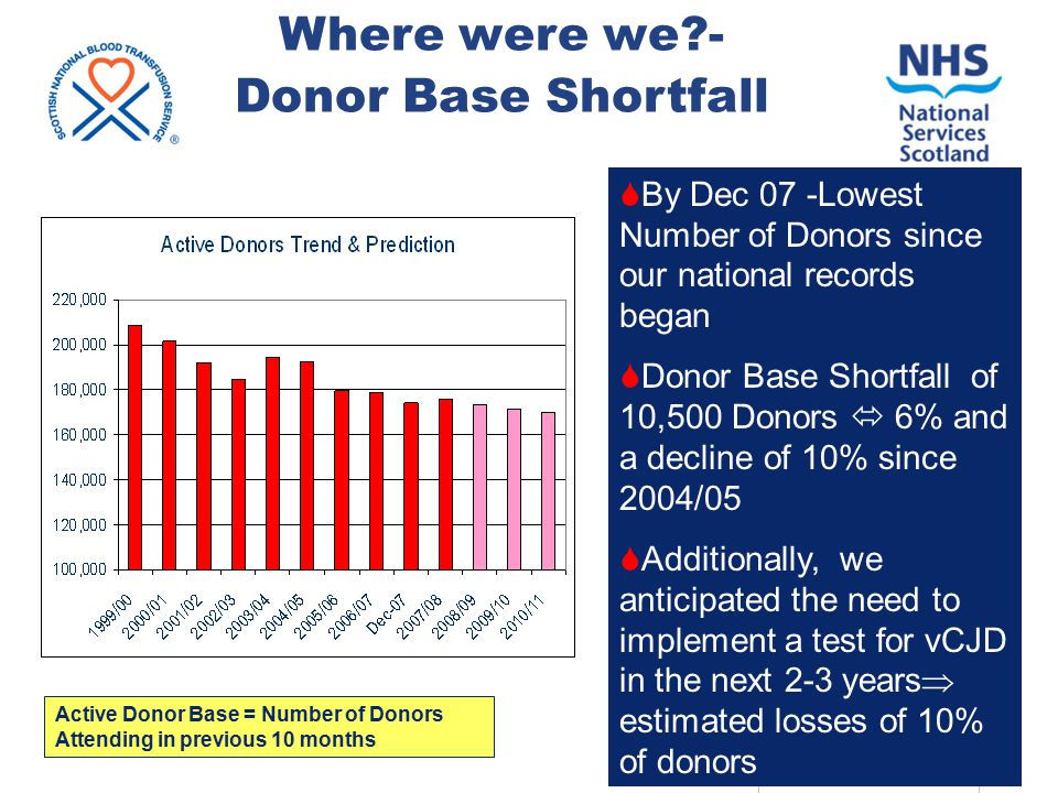 ADRP 2009: SNBTS 7 Impact of Exclusion of Previously Transfused Donors ( vCJD risk reduction measure April 2004 )  Cumulative Previously Transfused Donor losses (PTD's)  losses of ~22K donations per annum (  9.4% of 2009/10 target )  Cumulatively > 8% of of current Active donor base permanently deferred for this reason  Continuing losses of 1400 donors each year  0.8% of Active Donor Base