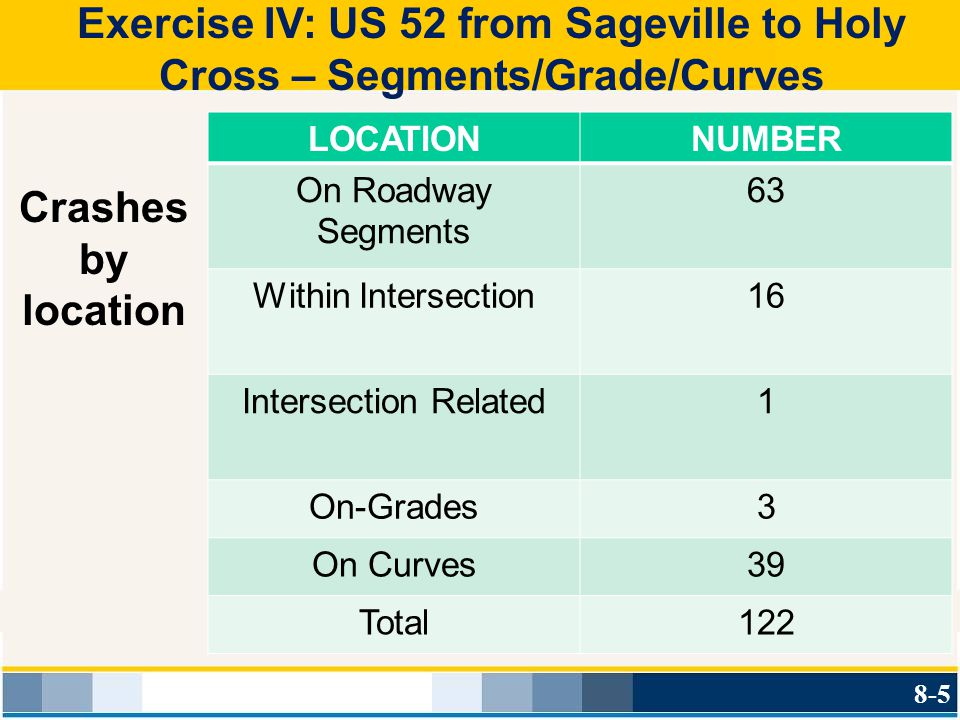 Exercise IV: US 52 from Sageville to Holy Cross – Segments/Grade/Curves LOCATIONNUMBER On Roadway Segments 63 Within Intersection16 Intersection Relat