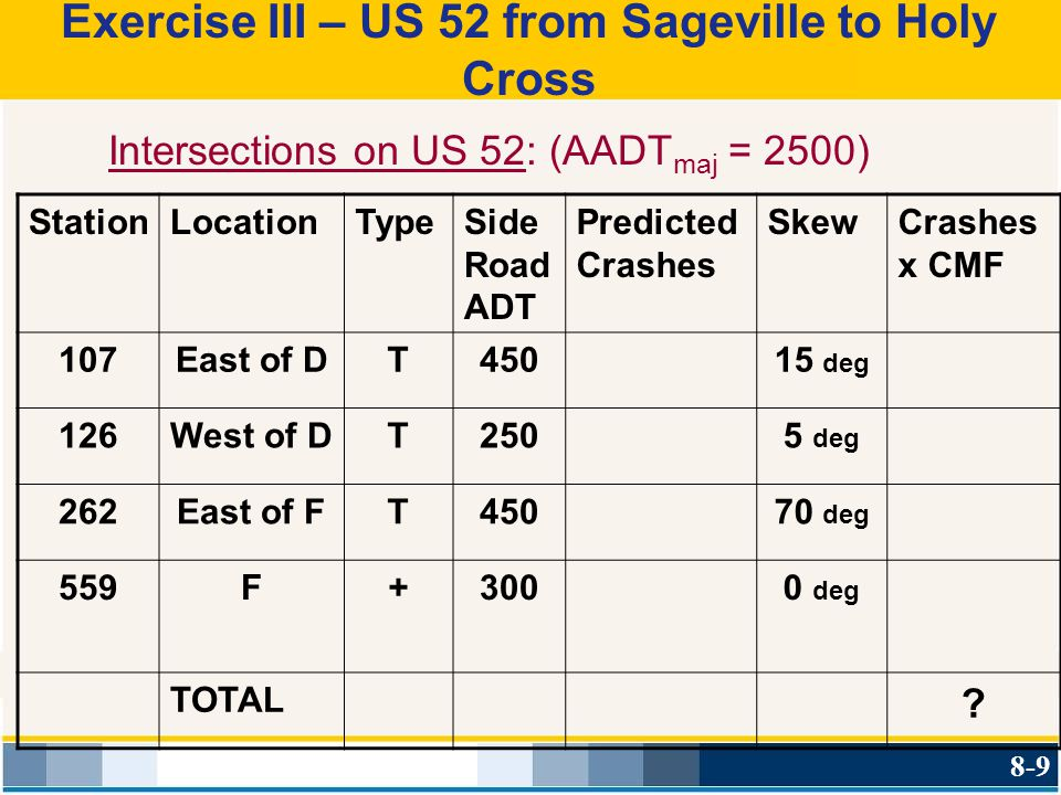 Exercise III – US 52 from Sageville to Holy Cross Intersections on US 52: (AADT maj = 2500) StationLocationTypeSide Road ADT Predicted Crashes SkewCra