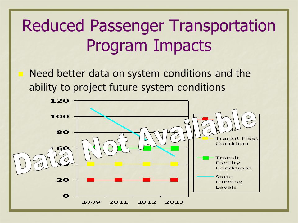 Reduced Passenger Transportation Program Impacts Need better data on system conditions and the ability to project future system conditions