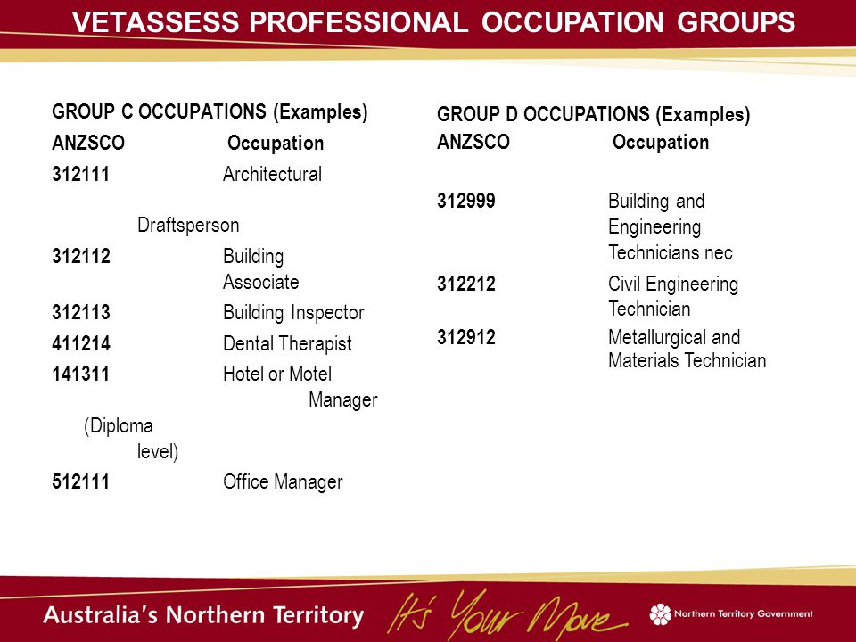 GROUP C OCCUPATIONS (Examples) ANZSCO Occupation 312111 Architectural Draftsperson 312112 Building Associate 312113 Building Inspector 411214 Dental Therapist 141311 Hotel or Motel Manager (Diploma level) 512111 Office Manager GROUP D OCCUPATIONS (Examples) ANZSCO Occupation 312999 Building and Engineering Technicians nec 312212 Civil Engineering Technician 312912 Metallurgical and Materials Technician VETASSESS PROFESSIONAL OCCUPATION GROUPS