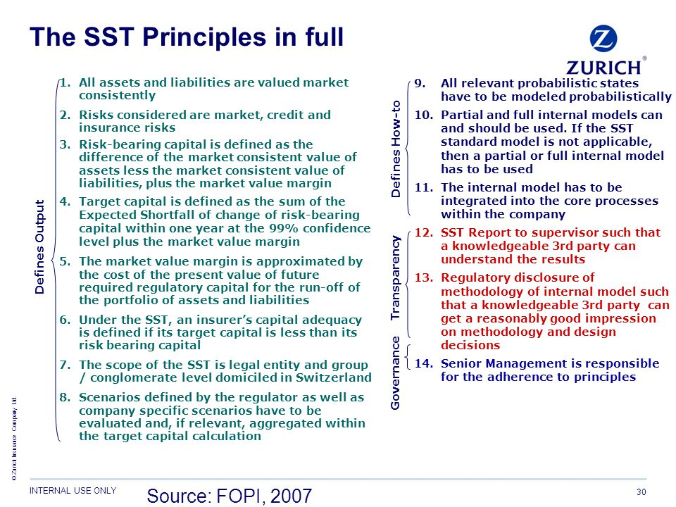 © Zurich Insurance Company Ltd. INTERNAL USE ONLY 30 The SST Principles in full 1.All assets and liabilities are valued market consistently 2.Risks co