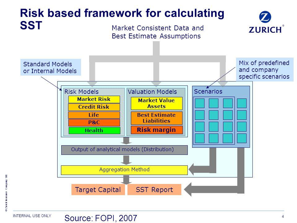 © Zurich Insurance Company Ltd. INTERNAL USE ONLY 4 Risk based framework for calculating SST Scenarios Standard Models or Internal Models Mix of prede