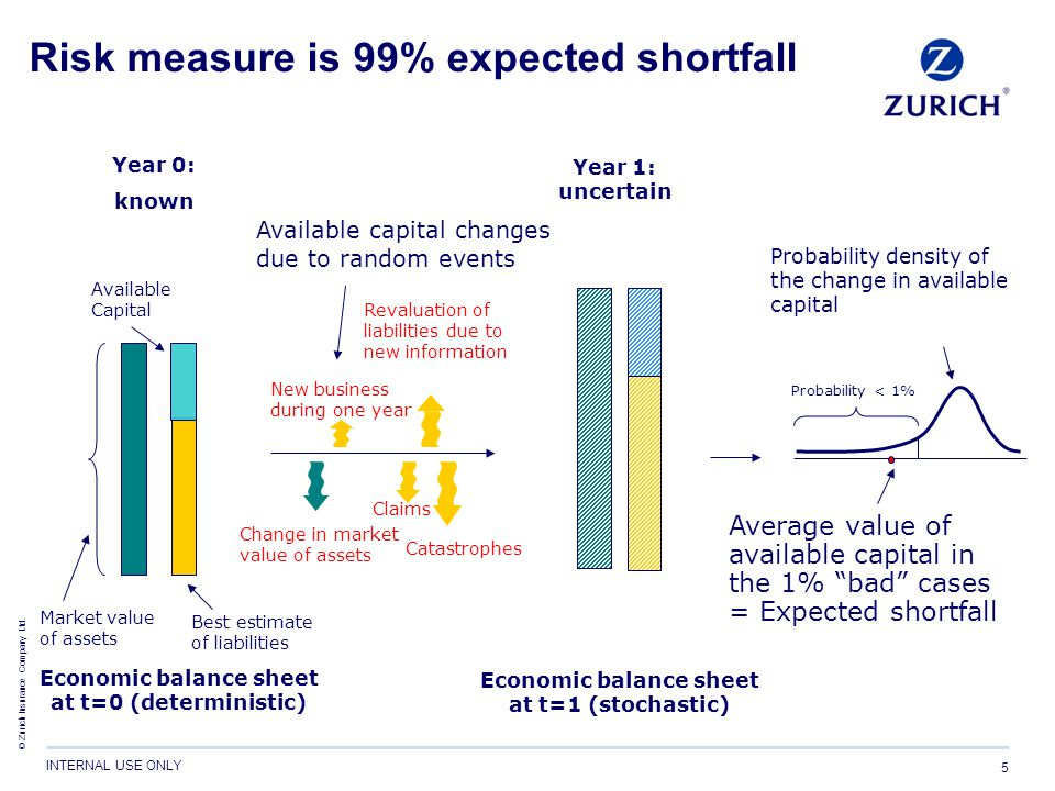 © Zurich Insurance Company Ltd. INTERNAL USE ONLY 5 Risk measure is 99% expected shortfall Probability density of the change in available capital Aver