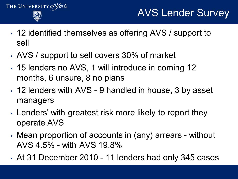 AVS Lender Survey 12 identified themselves as offering AVS / support to sell AVS / support to sell covers 30% of market 15 lenders no AVS, 1 will intr