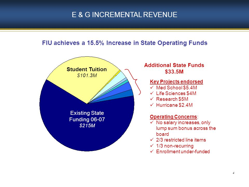 4 E & G INCREMENTAL REVENUE Existing State Funding 06-07 $215M Additional State Funds $33.5M FIU achieves a 15.5% Increase in State Operating Funds Student Tuition $101.3M Key Projects endorsed Med School $5.4M Life Sciences $4M Research $5M Hurricane $2.4M Operating Concerns: No salary increases, only lump sum bonus across the board 2/3 restricted line items 1/3 non-recurring Enrollment under-funded
