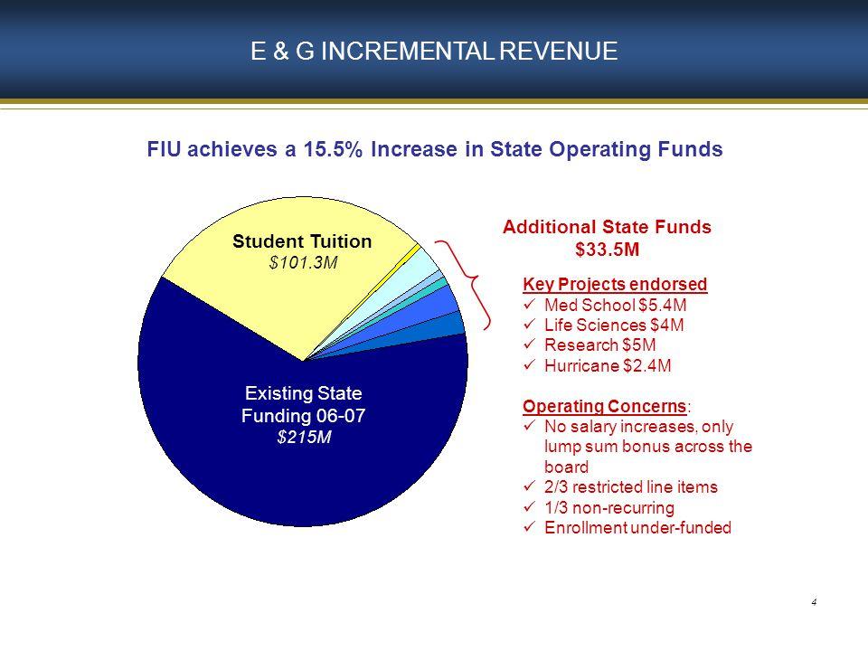 5 STATE ENROLLMENT GROWTH FUNDING 24,609 25,894 5% 25,161 Enrollment Growth Funding of $9.2M was $12.7M less than original BOG Enrollment Target 23,995 1,899 FTE fully funded $21.9M 1,089 FTE fully funded $12.8M