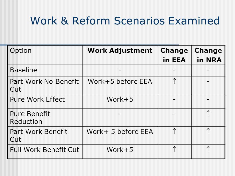 Work & Reform Scenarios Examined OptionWork AdjustmentChange in EEA Change in NRA Baseline--- Part Work No Benefit Cut Work+5 before EEA  - Pure Work EffectWork+5-- Pure Benefit Reduction --  Part Work Benefit Cut Work+ 5 before EEA  Full Work Benefit CutWork+5 